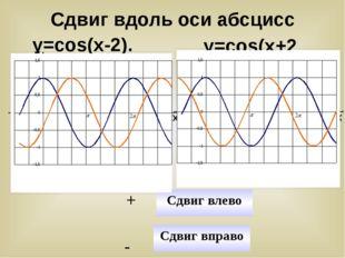 у=cos(x-2). у=cos(x+2) У Х У Х y=cosx y=cos(x-2) y=cosx y=cos(x+2) Сдвиг впр