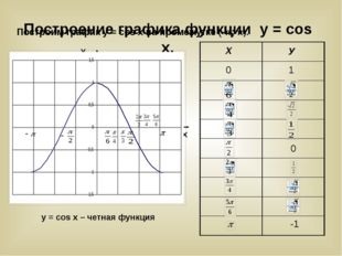 Построим график у = cos x на промежутке (-π; π). У Х У Х 0 1 0 -1 у=cosx y =