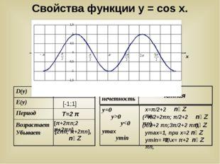 у х у = cosx (- π/2+2πn; π/2+2 πn), х=π/2+2 πn, уmax=1, при х=2 πn, уmin= -1