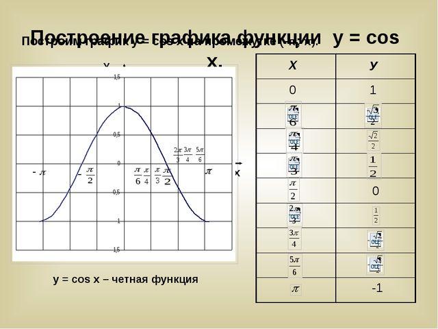 Построим график у = cos x на промежутке (-π; π). У Х У Х 0 1 0 -1 у=cosx y =...