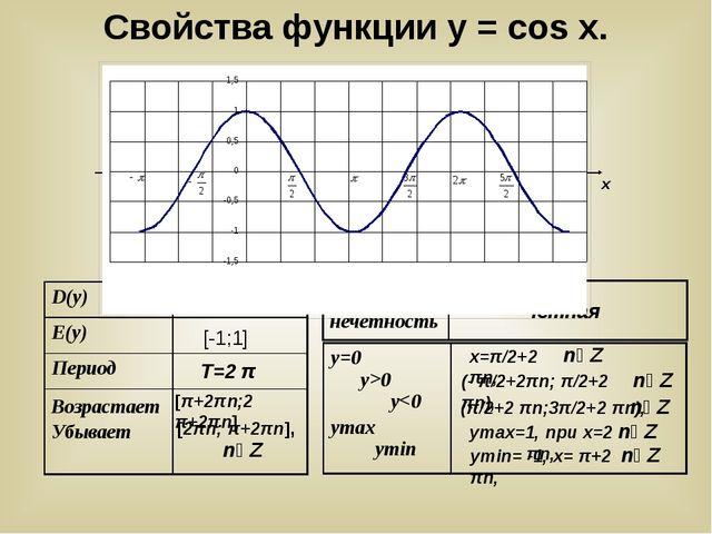 у х у = cosx (- π/2+2πn; π/2+2 πn), х=π/2+2 πn, уmax=1, при х=2 πn, уmin= -1...