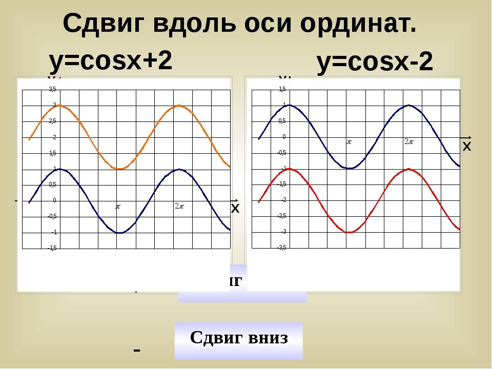 у=cosx+2 у=cosx-2 У У Х Х Сдвиг вниз - Сдвиг вверх + y=cosx y=cosx+2 y=cosx y...