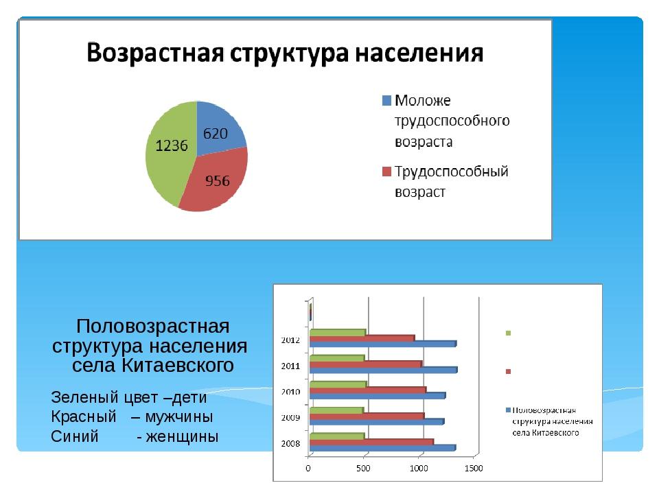 Половозрастная структура населения села Китаевского Зеленый цвет –дети Красны...