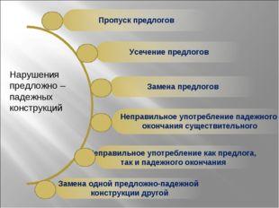 Пропуск предлогов Усечение предлогов Замена предлогов Неправильное употребле