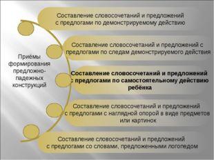 Составление словосочетаний и предложений с предлогами по демонстрируемому дей