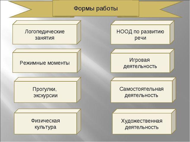 Логопедические занятия НООД по развитию речи Режимные моменты Прогулки, экску...