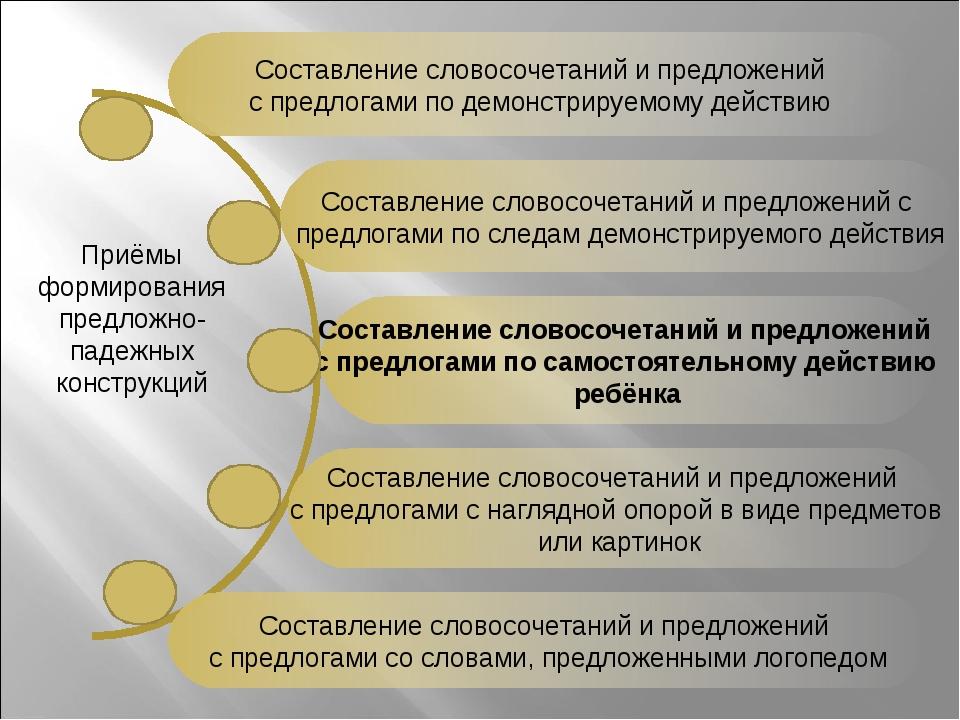 Составление словосочетаний и предложений с предлогами по демонстрируемому дей...