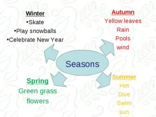 Spring Green grass flowers Seasons Winter Skate Play snowballs Celebrate New