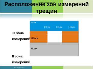 Расположение зон измерений трещин III зона измерений II зона измерений I зона