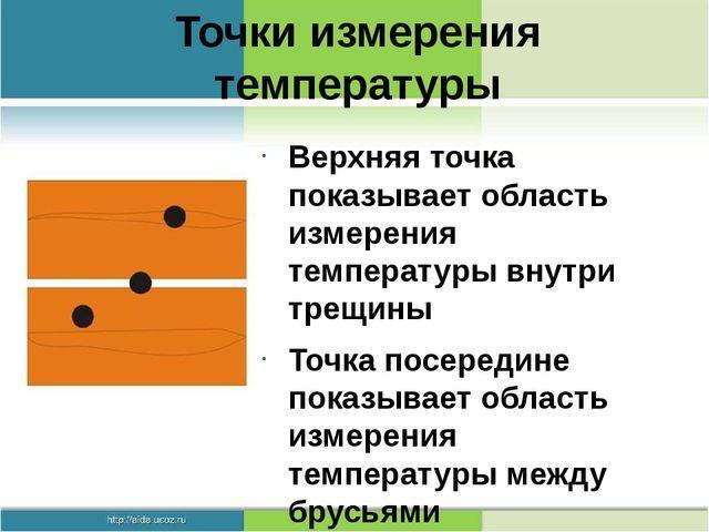 Точки измерения температуры Верхняя точка показывает область измерения темпер...
