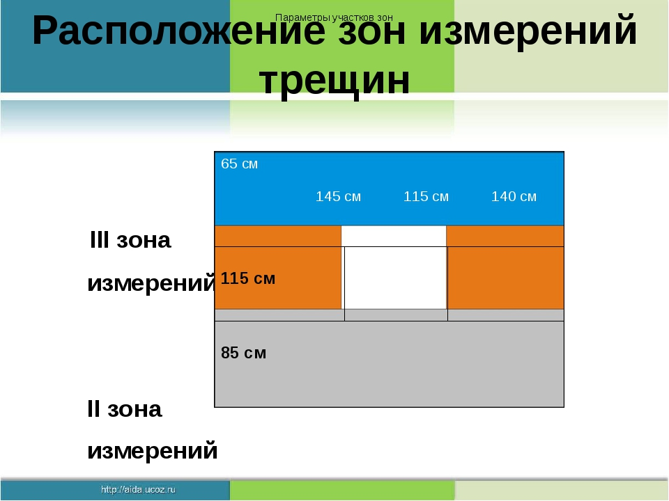 Расположение зон измерений трещин III зона измерений II зона измерений I зона...
