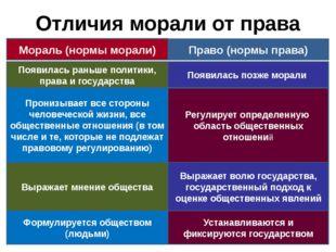 Отличия морали от права Мораль (нормы морали) Право (нормы права) Появилась р