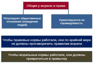 Общее у морали и права Регулируют общественные отношения (поведение людей) О