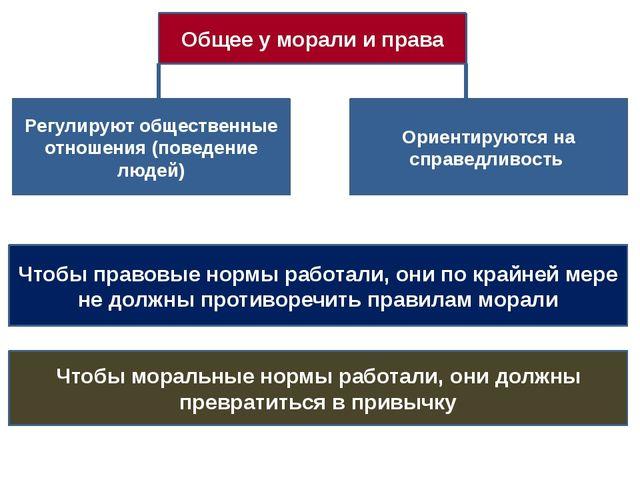 Общее у морали и права Регулируют общественные отношения (поведение людей) О...