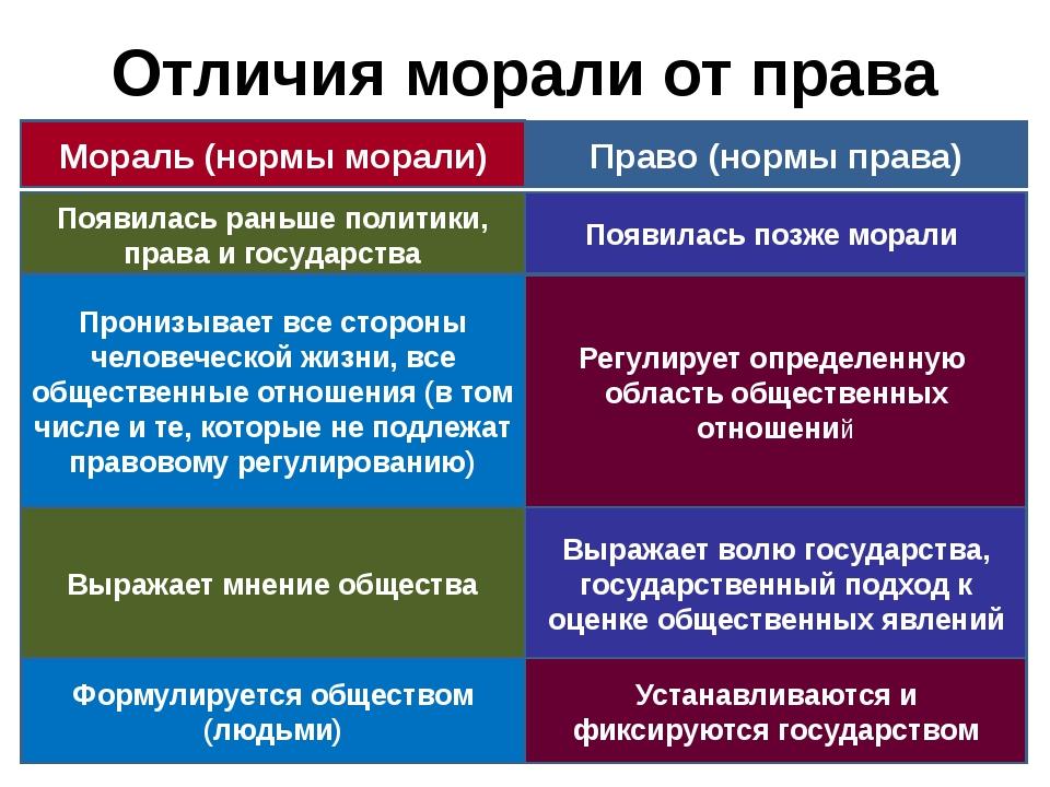 Отличия морали от права Мораль (нормы морали) Право (нормы права) Появилась р...