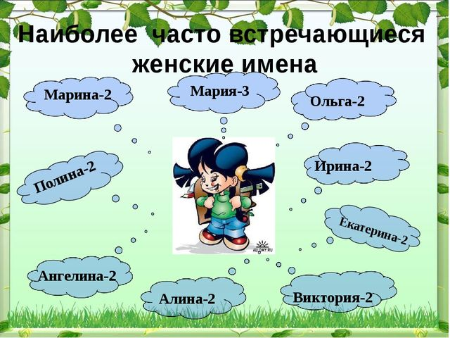 Наиболее часто встречающиеся женские имена Марина-2 Полина-2 Ангелина-2 Алина...