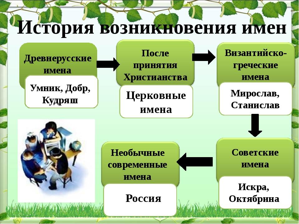 Древнерусские имена Умник, Добр, Кудряш После принятия Христианства Церковны...