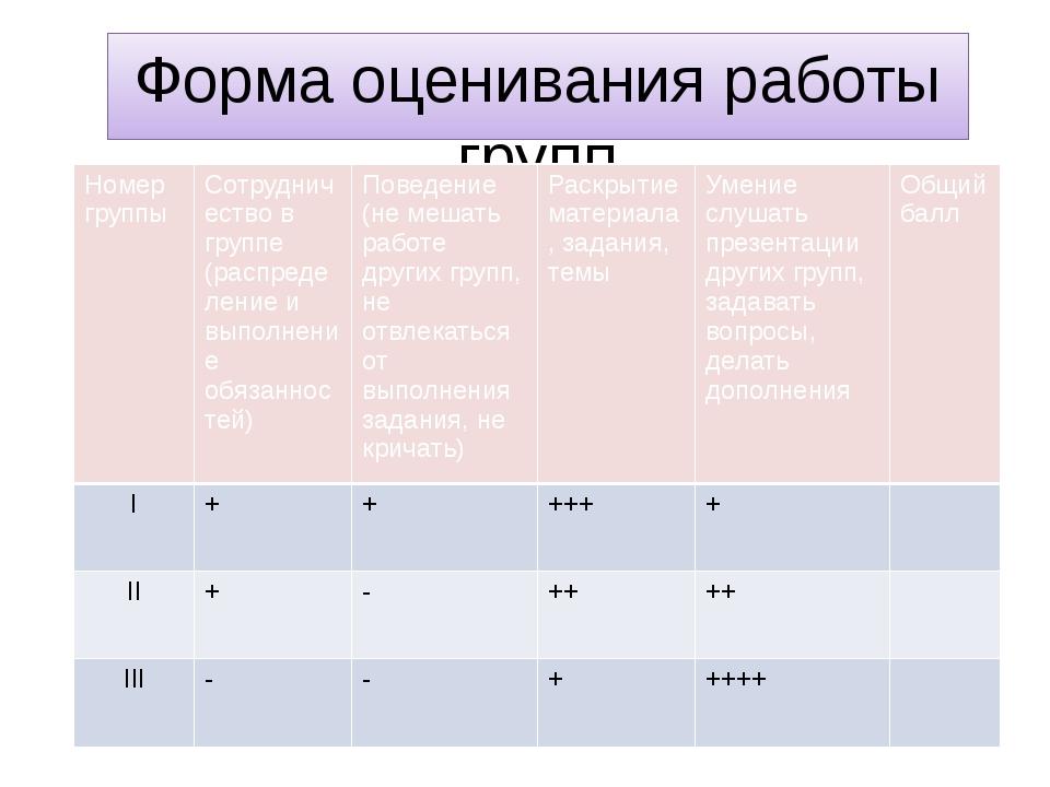 Форма оценивания работы групп Номер группы Сотрудничество в группе (распредел...