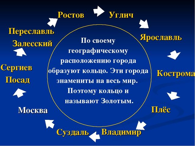 По своему географическому расположению города образуют кольцо. Эти города зн...