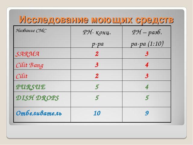 Исследование моющих средств Название СМСРН- конц. р-раРН – разб. ра-ра (1:1...