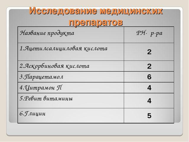 Исследование медицинских препаратов Название продуктаРН- р-ра 1.Ацетилсалици...