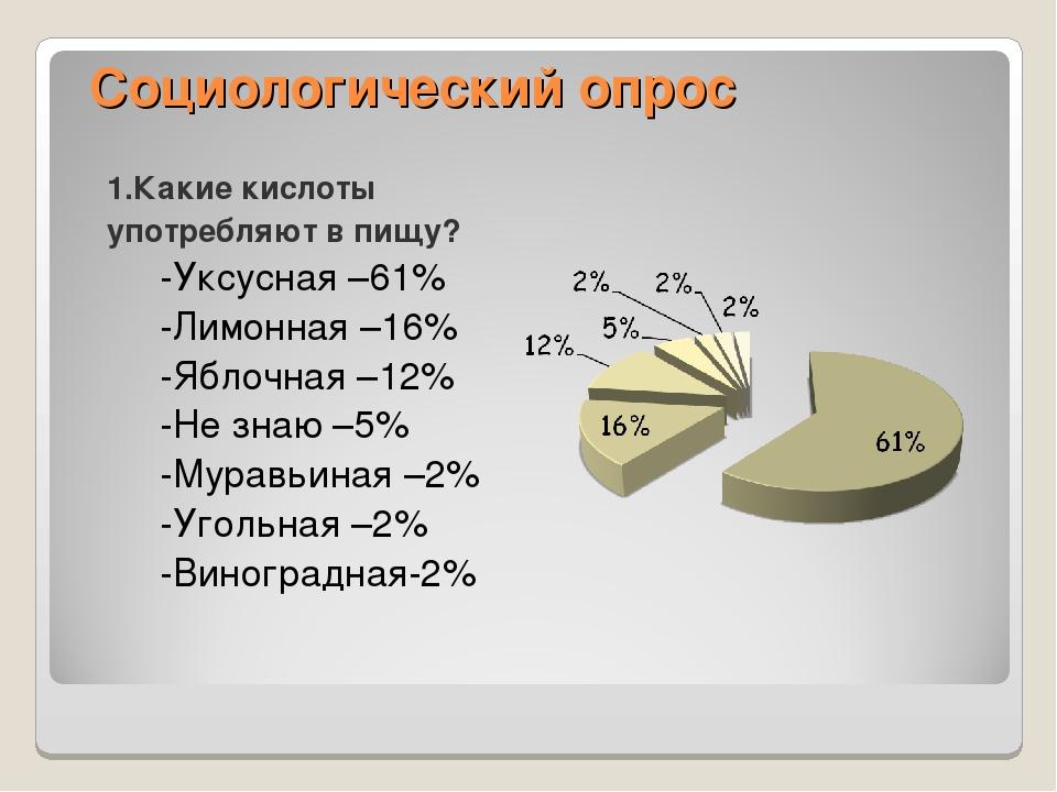 Социологический опрос 1.Какие кислоты употребляют в пищу? -Уксусная –61% -Лим...