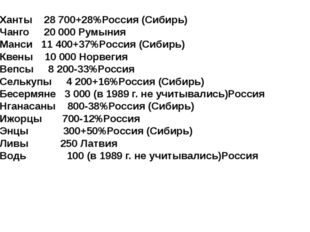 Ханты 28 700+28%Россия (Сибирь) Чанго 20 000Румыния Манси 11 400+37%Россия (