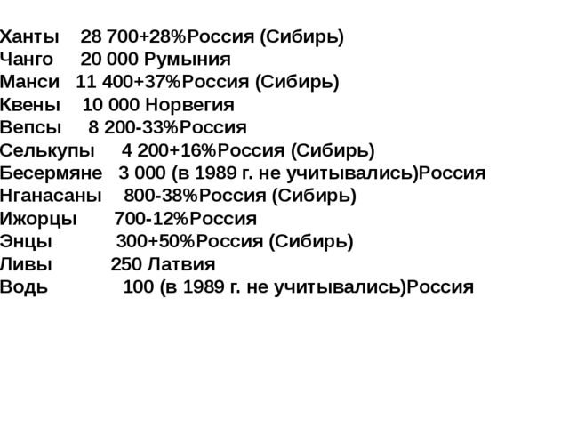Ханты 28 700+28%Россия (Сибирь) Чанго 20 000Румыния Манси 11 400+37%Россия (...