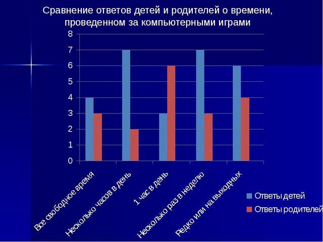 Сравнение ответов детей и родителей о времени, проведенном за компьютерными и...