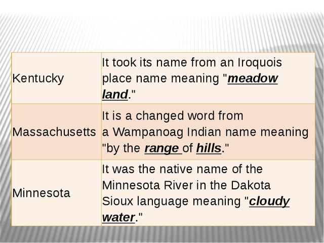 """Kentucky It took its name from anIroquois place namemeaning """"meadow land.""""..."""