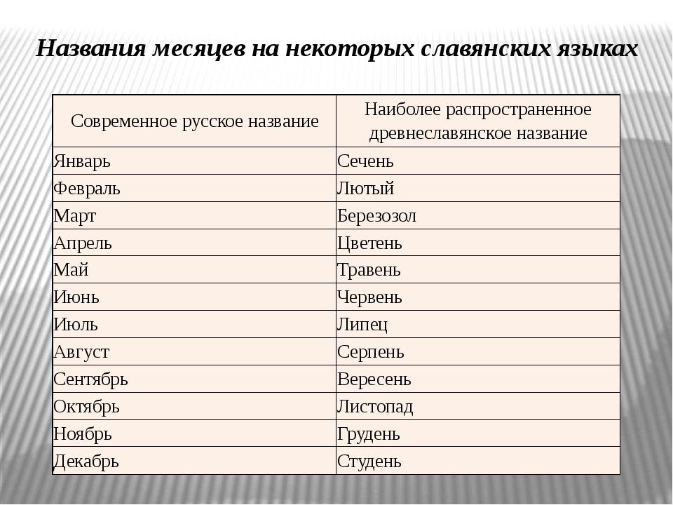 Названия месяцев на некоторых славянских языках Современное русское название...