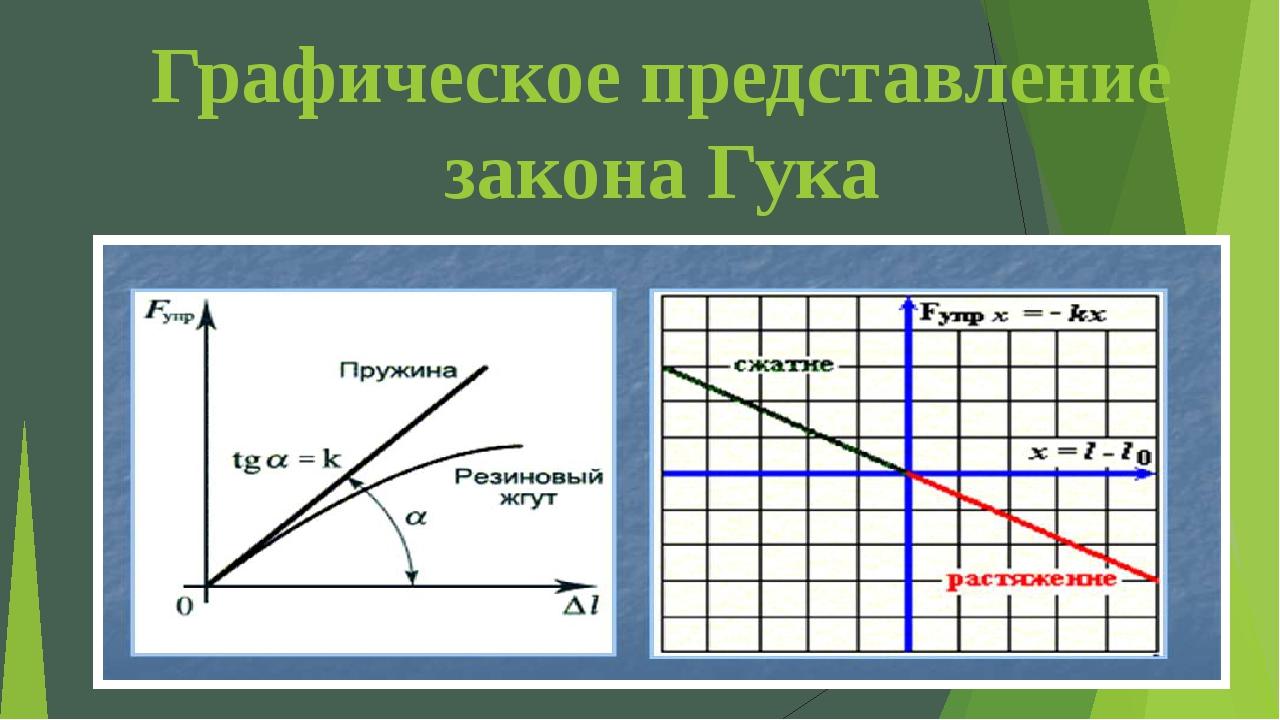 Графическое представление закона Гука