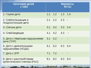 Категория детей с ОВЗВарианты ФГОС 1. Глухие дети1.1 1.2 1.3 1.4 2. Слабосл