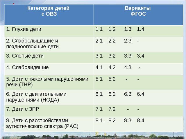 Категория детей с ОВЗВарианты ФГОС 1. Глухие дети1.1 1.2 1.3 1.4 2. Слабосл...