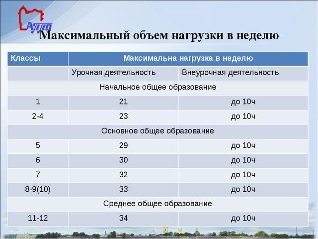 Максимальный объем нагрузки в неделю Классы Максимальна нагрузка в неделю...
