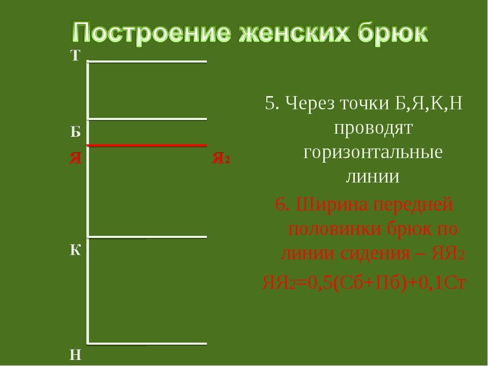 5. Через точки Б,Я,К,Н проводят горизонтальные линии 6. Ширина передней поло...