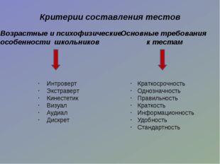 2. Тестовый контроль знаний в 6 классе. Раздел «Материаловедение» 3. Тестовый