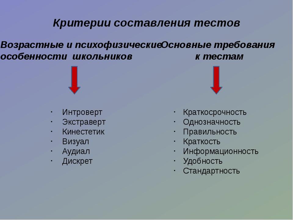 2. Тестовый контроль знаний в 6 классе. Раздел «Материаловедение» 3. Тестовый...