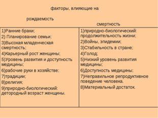 факторы, влияющие на рождаемость смертность 1)Ранние браки; 2) Планирование