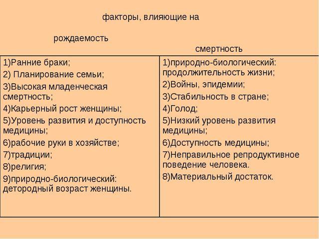факторы, влияющие на рождаемость смертность 1)Ранние браки; 2) Планирование...