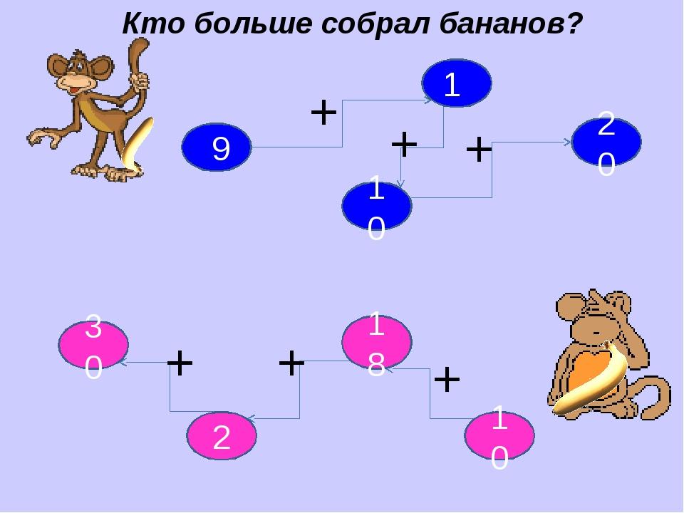 Кто больше собрал бананов? 9 10 18 2 10 ? 30 ? 1 20 + + + + + +