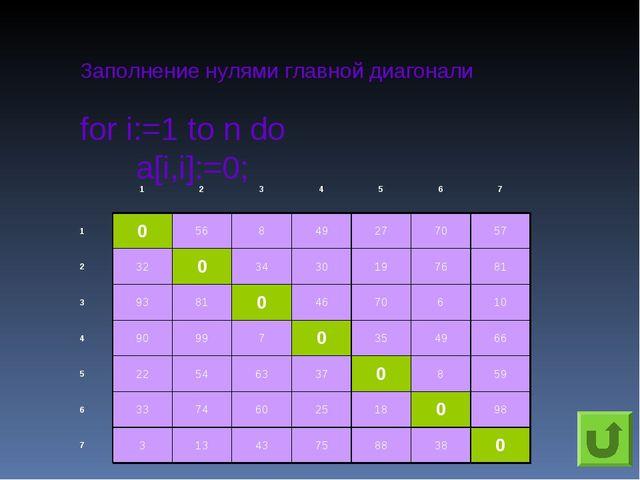 Заполнение нулями главной диагонали for i:=1 to n do a[i,i]:=0; 123456...