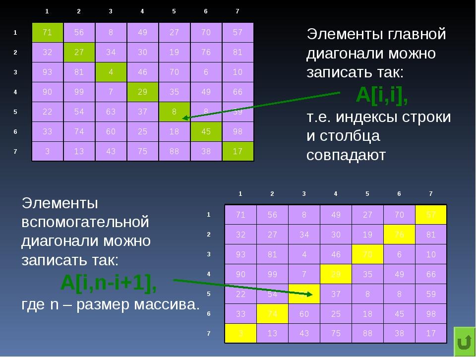 Элементы главной диагонали можно записать так: A[i,i], т.е. индексы строки и...