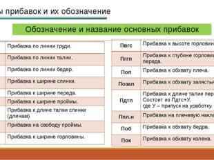Обозначение и название основных прибавок Виды прибавок и их обозначение Пг Пр