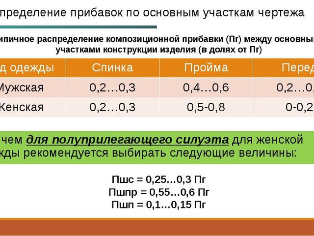 Распределение прибавок по основным участкам чертежа Типичное распределение ко...