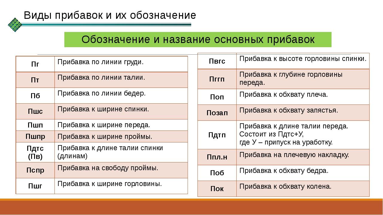 Обозначение и название основных прибавок Виды прибавок и их обозначение Пг Пр...