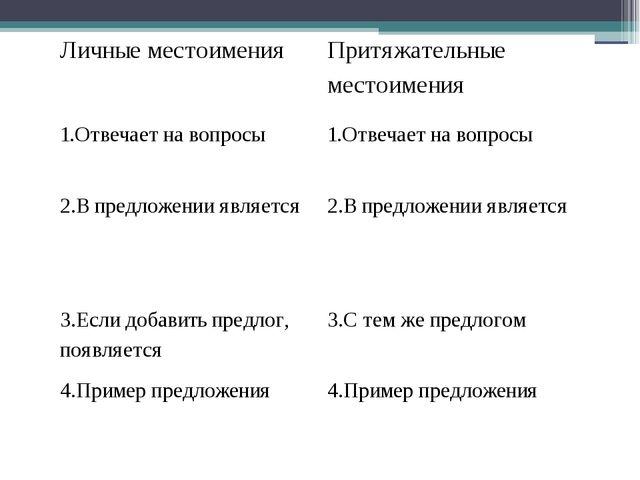 Личные местоимения Притяжательные местоимения 1.Отвечает навопросы 1.Отвечает...