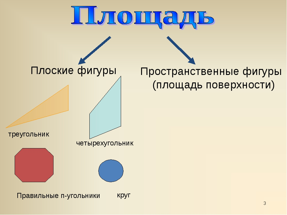 * Плоские фигуры Пространственные фигуры (площадь поверхности) треугольник че...