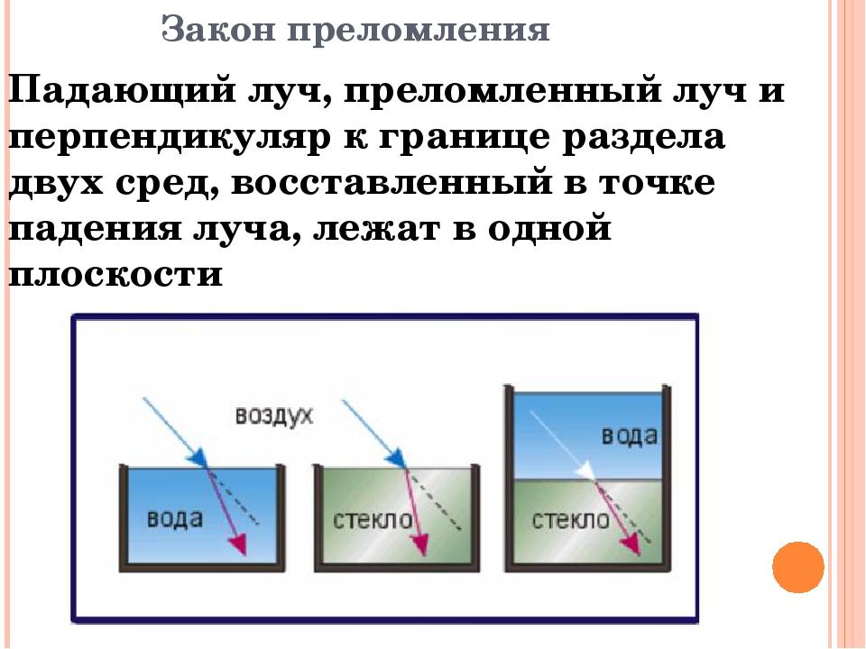 Закон преломления Падающий луч, преломленный луч и перпендикуляр к границе ра...