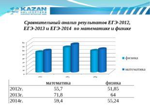 Сравнительный анализ результатов ЕГЭ-2012, ЕГЭ-2013 и ЕГЭ-2014 по математике